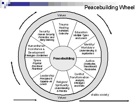 Barry Hart's peacebuilding wheel graphic