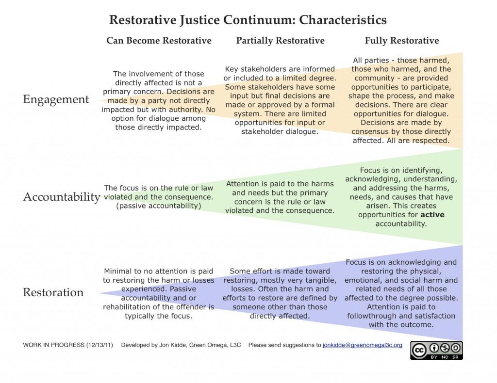 Restorative Justice Continuum by Jon Kidde